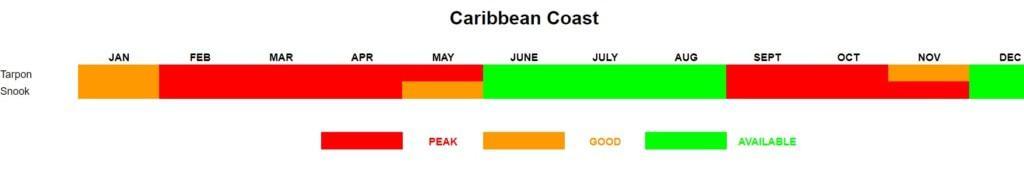 Costa Rica Tarpon Fishing calendar