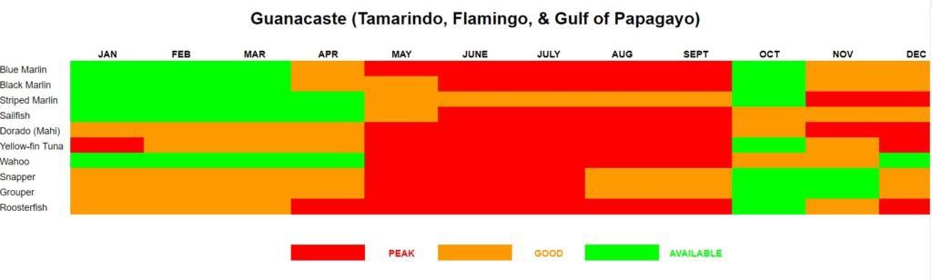 Guanacaste, Costa Rica Fishing Calendar