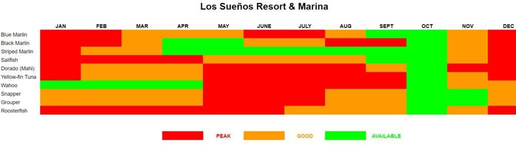 Los Suenos, Costa Rica Fishing Calendar