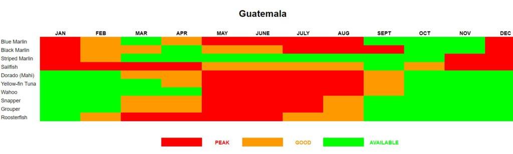 Guatemala Fishing Calendar