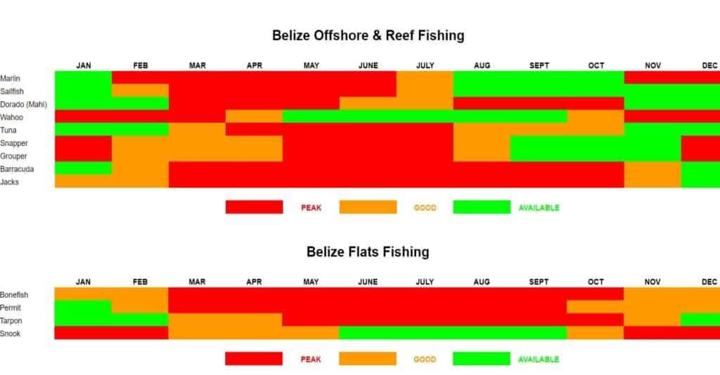 Belize Fishing Calendar