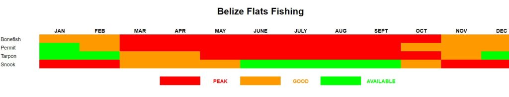 Belize Fly Fishing Calendar