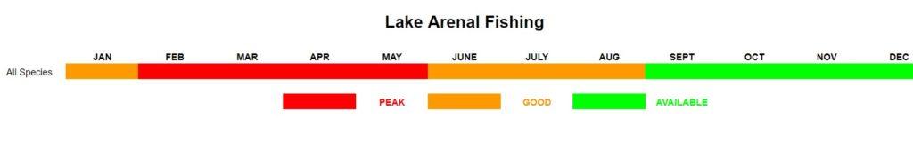 Lake Arenal Fishing Calendar