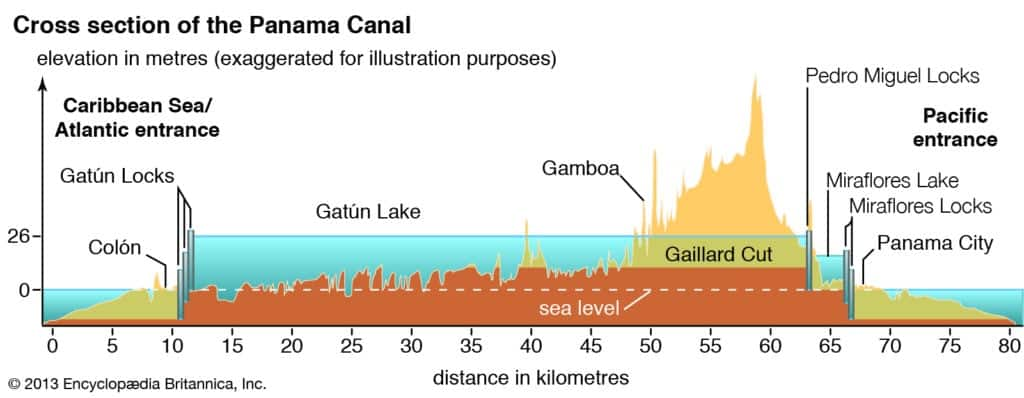 Panama Canal Sideview