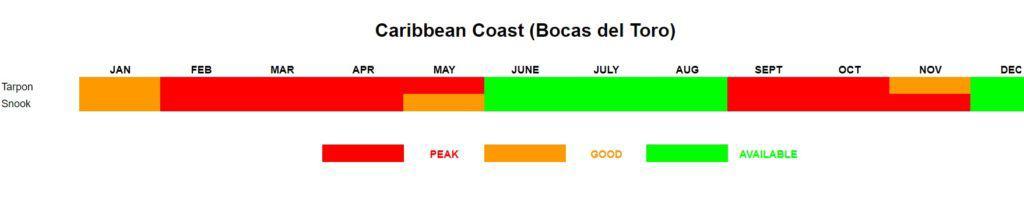 Panama Tarpon Fishing Calendar